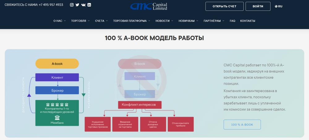 cmc capital limited отзывы